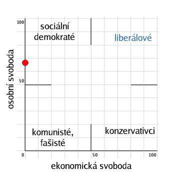 Politický kompas